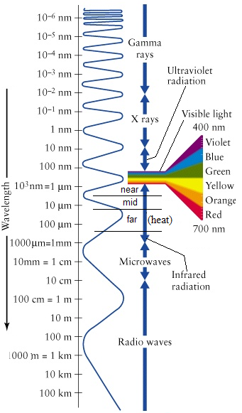 Visible light and infrared radiation (heat) occupy adjacent but separate parts of the electromagnetic spectrum. These data were obtained from the NASA Langley Research Center Atmospheric Sciences Data Center