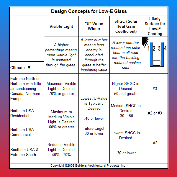 Design Concepts for the Selection of Low-E Glass
