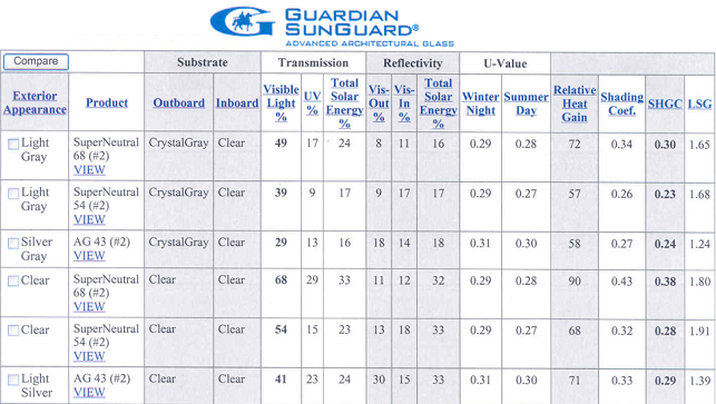 Selection of Guardian high performance glass makeups
