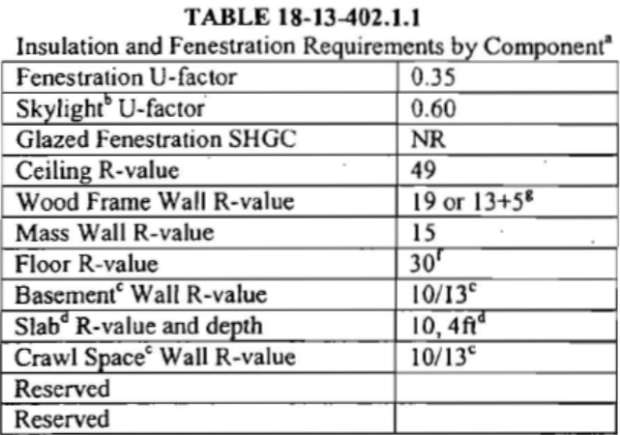 Insulation and Fenestration Requirements by Component 18-13-402-1.1