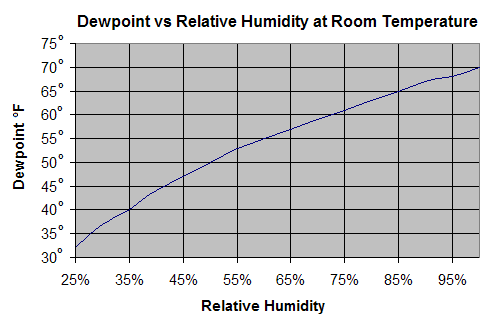 Dewpoint Vs Relative Humidity At Room Temperature