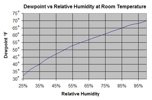 Dewpoint vs Relative Humidity at Room Temperature