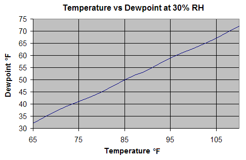 Relationship of dewpoint to temperature with RH held constant