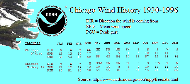 Historic Chicago wind speed