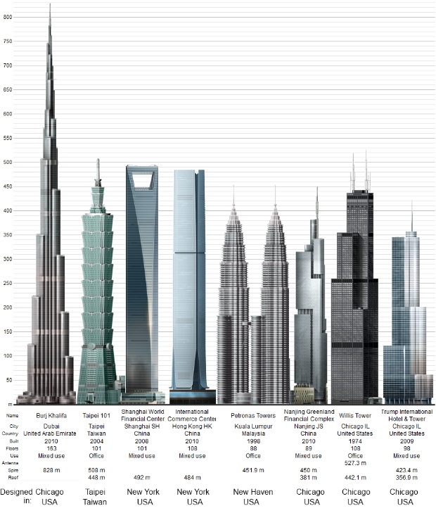 Emerging economies express their greatness with colossal buildings, but seven of the eight largest buildings in the world were designed in the US.
