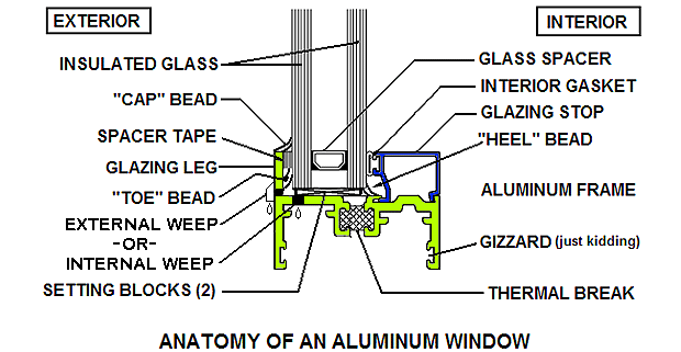 Anatomy of an aluminum window