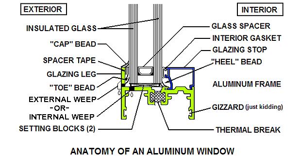 Anatomy of an aluminum window