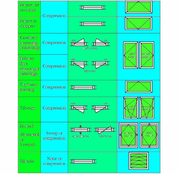 Window types: Project-out awning windows, project-in hopper windows, inswing casement windows, outswing casement windows, balcony doors, top hung inswing windows, tilt turn windows, pivoted windows and jalousie windows