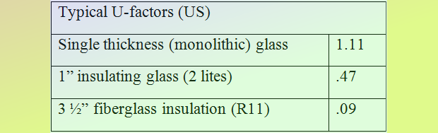 Typical Glass U-Values