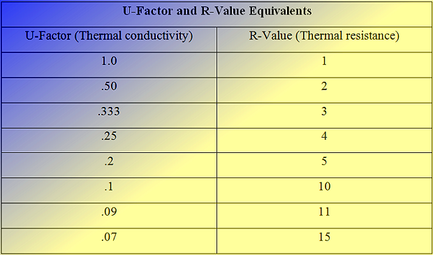 Chart of u value and r value for Window insulation values