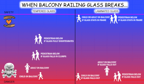 Relative dangers from a broken glass handrail or floor level glass