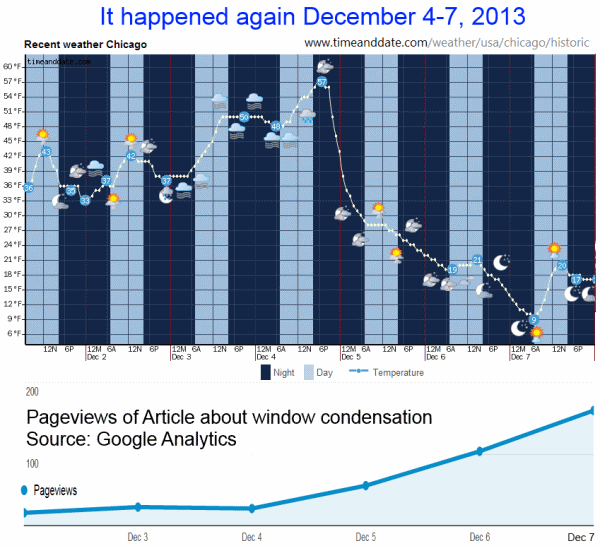 The second Chicago cold snap in 2013 produced the same web traffic results as the first one