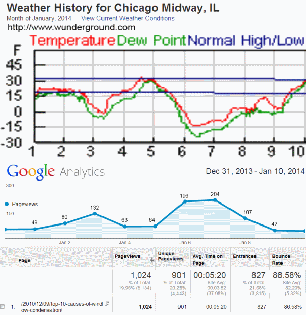 "Chart of temperatures of historic cold snap of  January 6 and 7, plotted against web traffic of chicagowindowexpert.com ""Window Condensation: Top 10 Fixes"""