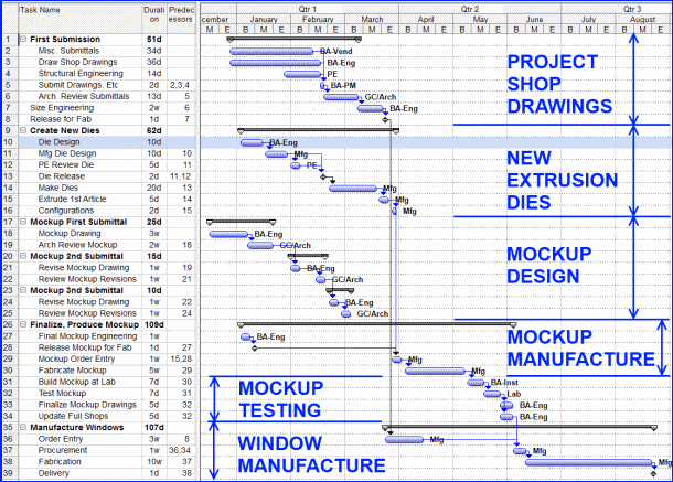 Construction schedule with new extrusion dies and a preconstruction mockup testing. The dies and mockup added 9 weeks to the overall schedule.