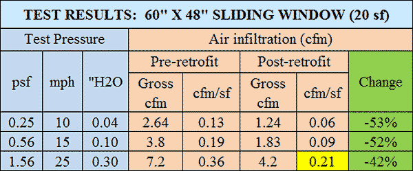 Air infiltration test results for sliding window