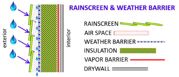 Building science: Rainscreen and weather barrier