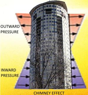 Hilberling chimney effect