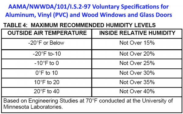 AAMA - University of Minnesota chart of maximum recommended humidity levels