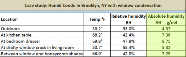 Studying absolute humidity in various rooms in condominium