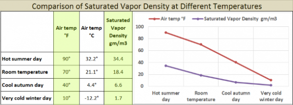 Warm air holds far more water vapor than cold air. This is easy to see when studying absolute humidity